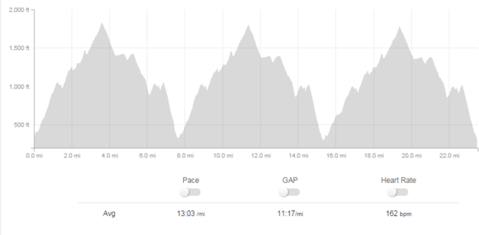 Triple Trek Strava Elevation Profile